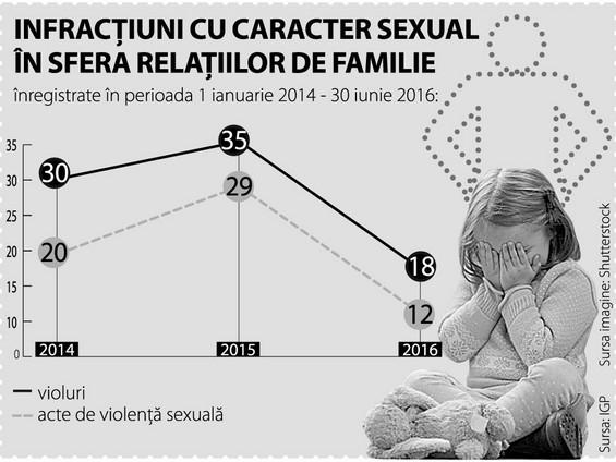 Abuz, Copil, Ministerul Educației, Republica Moldova, Victimă, Violenta sexuala