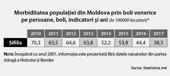 …în Moldova – de peste cinci ori